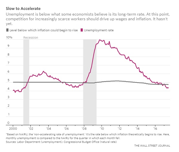 WSJ Jobs Slow To Accelerate 8 4 2017