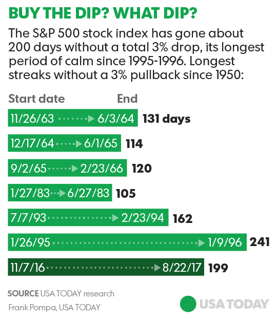SP 500 Index USA Today 8-25-17