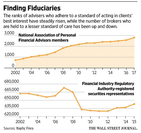 WSJ Finding Fiduciaries 2_13_17