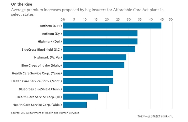 WSJ ACA Health Insurance Premium Increase