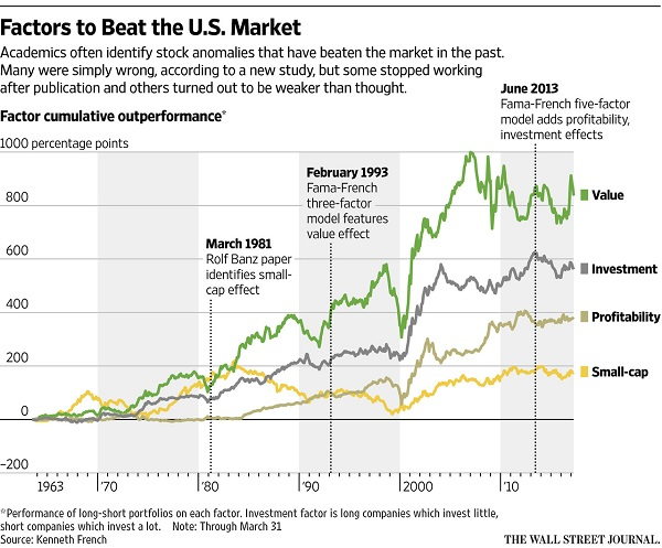 WSJ Factors To Beat US Market 5-12-17