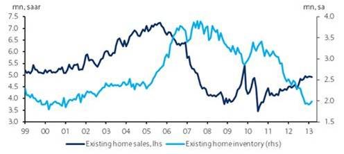 Existing home sales and inventory